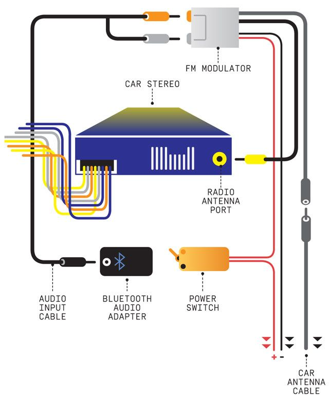 belkin car audio connect manual