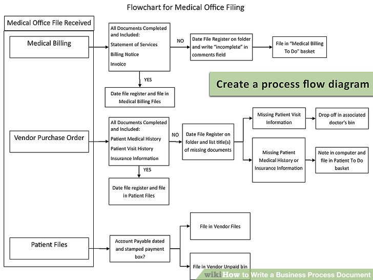 financial aid policy and procedure manual template