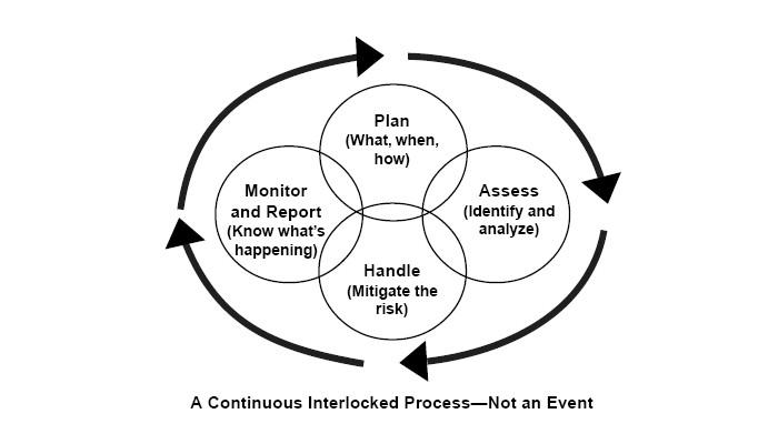 examples of manual data processing