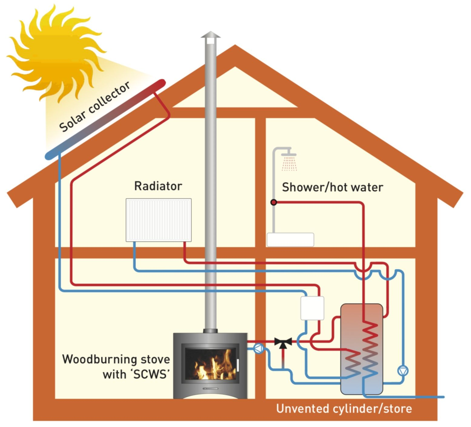 solar heating system design manual