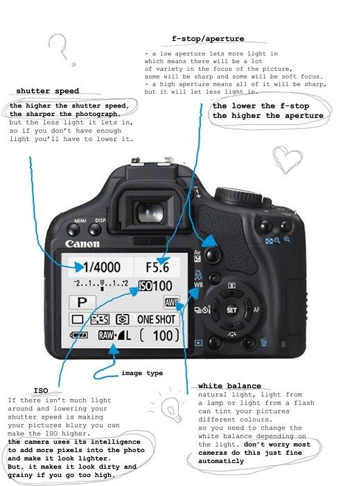 dslr manual settings cheat sheet