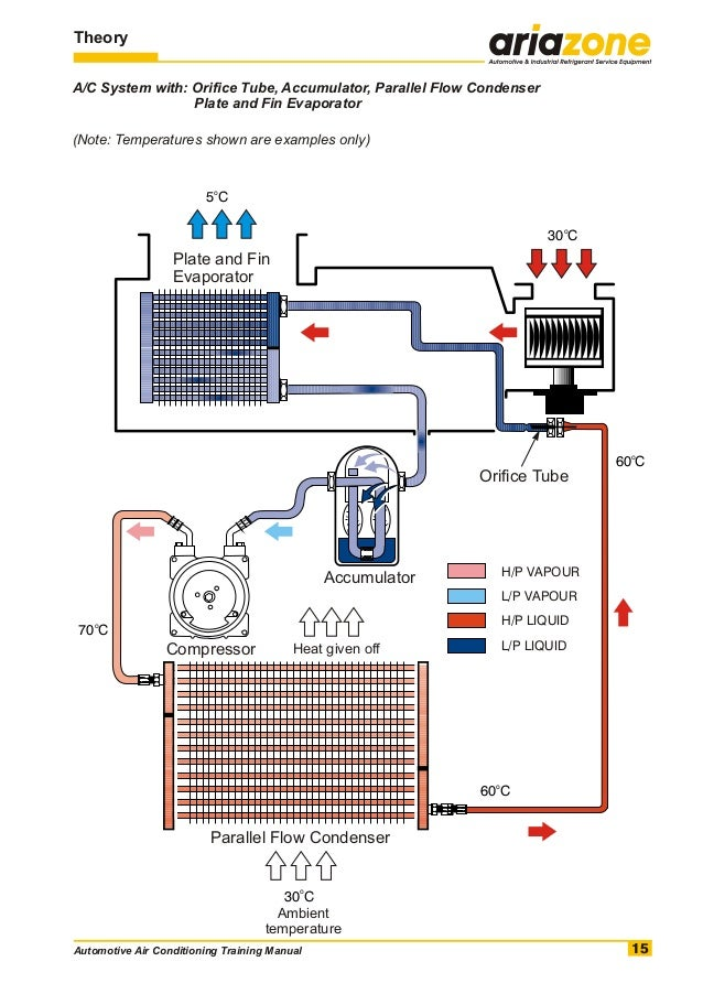 what is manual air conditioning