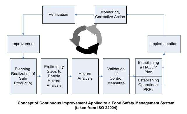 iso 22000 food safety management system manual