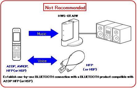 sony hws bta2w bluetooth transmitter and receiver manual